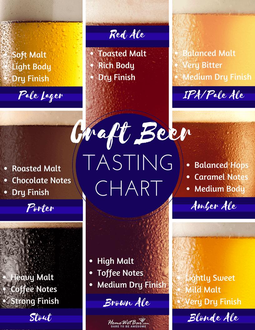 Craft Beer Tasting Chart